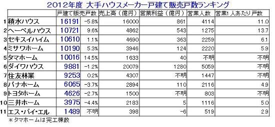 2012販売戸数.jpg