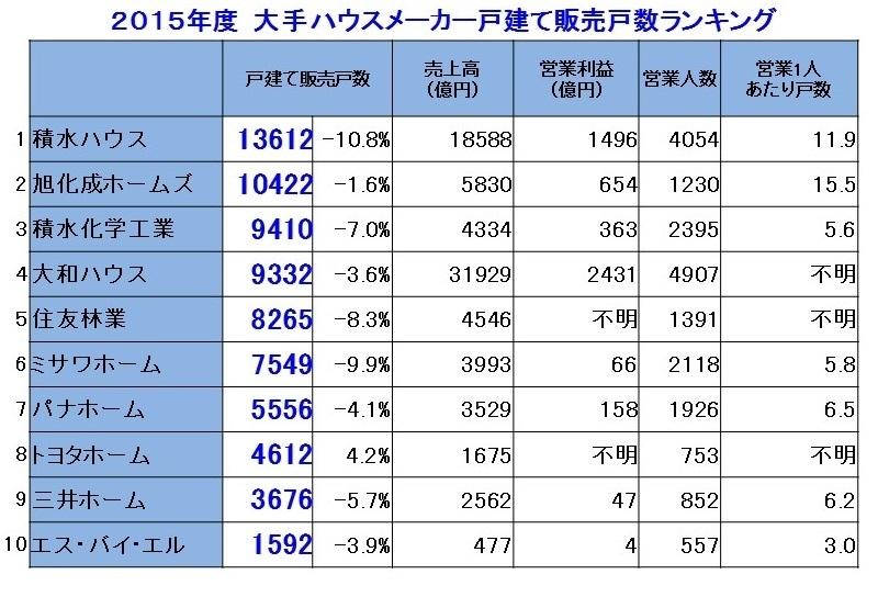 2015販売戸数.jpg