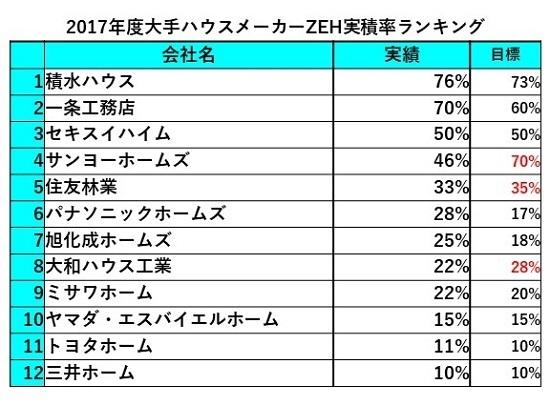2017ZEH実積率.jpg
