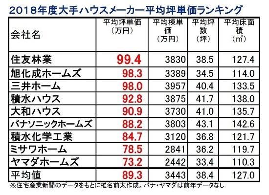 2018坪単価.JPG