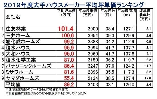2019坪単価.JPG