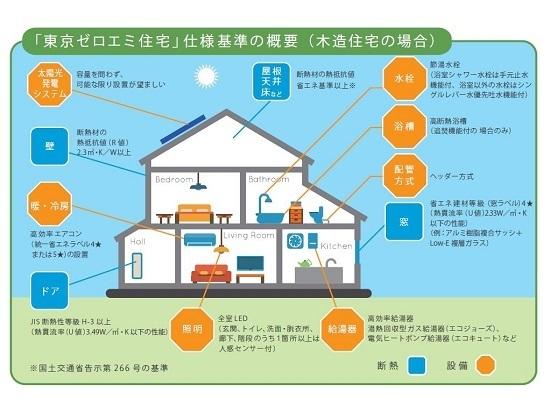 東京ゼロエミ住宅.jpg